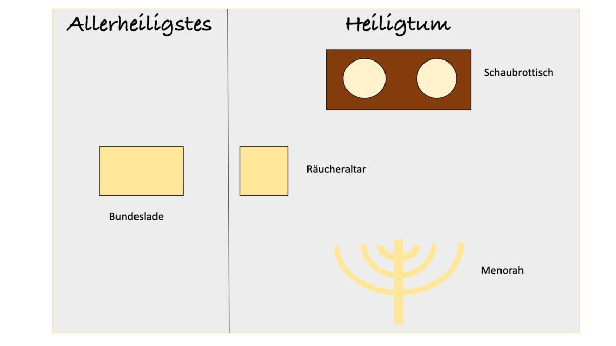 Das innere der Stiftshütte mit den heiligen Geräten (Menorah, Schaubrottisch, Räucheraltar, Bundeslade).